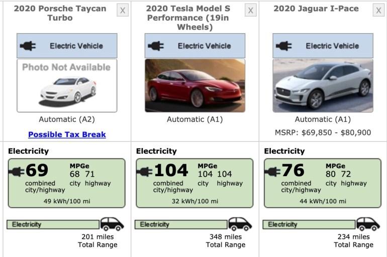 Электромобиль Porsche Taycan Turbo показал всего 323 км (201 миля) запаса хода в цикле EPA - это намного меньше, чем ожидалось