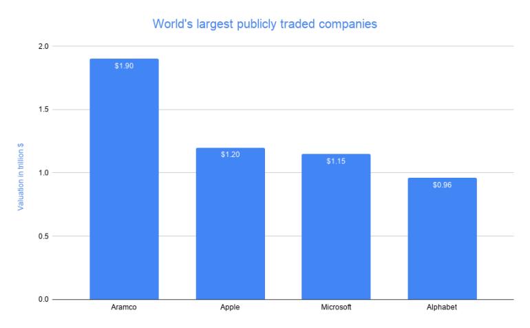 Добывающая компания отодвинула Apple на второе место по рыночной капитализации