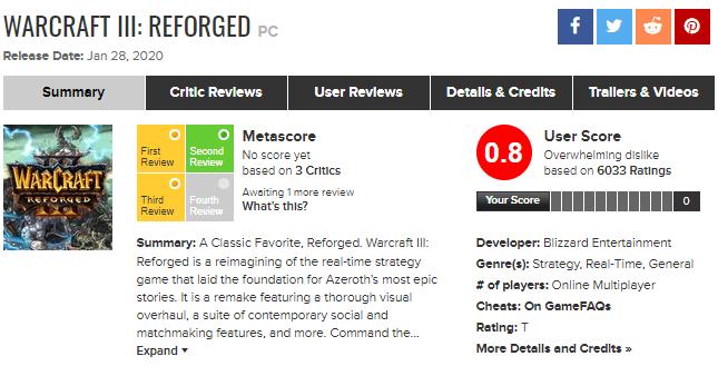 Игра Warcraft III: Reforged получила разгромный рейтинг на Metacritic – всего 0,8 балла от пользователей