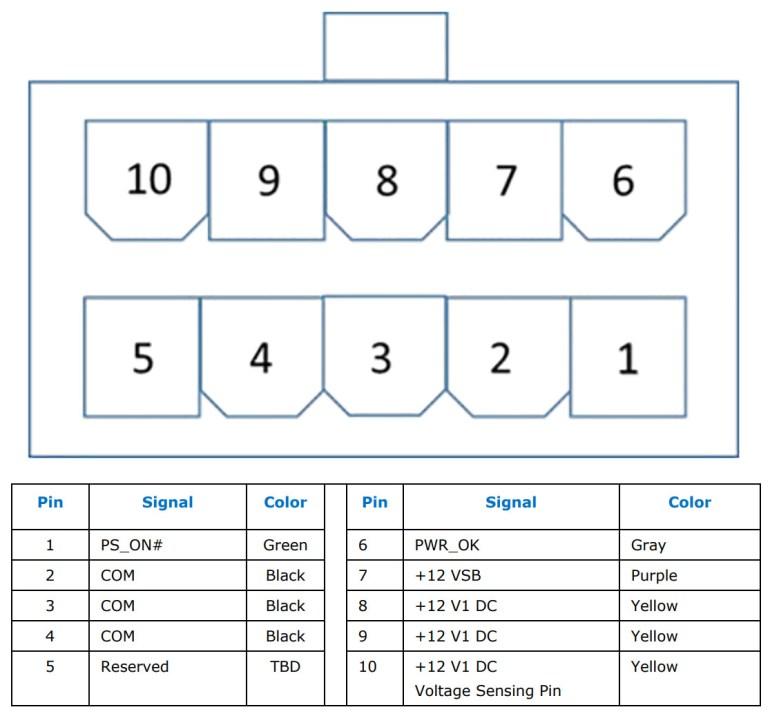 В этом году Intel представит стандарт ATX12VO, он упразднит 24-контактный коннектор питания в пользу 10-контатктного