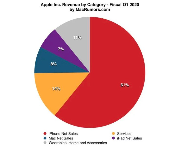 iPhone 11 и AirPods помогли Apple установить новые рекорды по выручке и прибыли — главное из финансового отчета