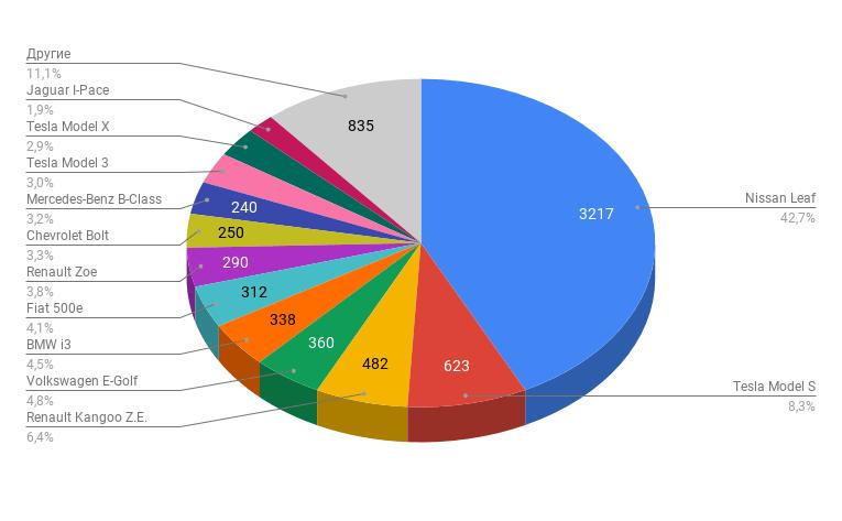 """""""Укравтопром"""": За 2019 год украинцы приобрели 7,5 тыс. электромобилей (более 90% б/у) и почти 500 тыс. обычных автомобилей (более 80% б/у)"""