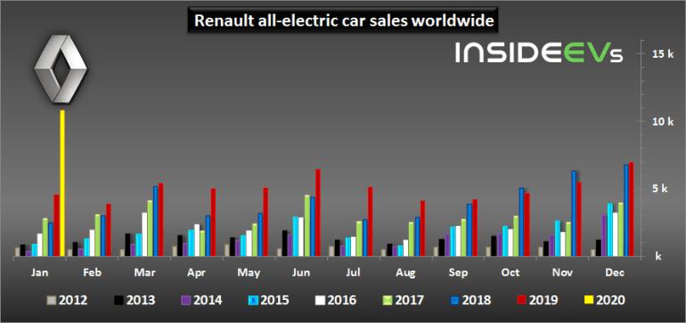В январе Renault продал рекордное количество электромобилей (лидер - ZOE), их доля в структуре европейских продаж бренда выросла до 14,4%