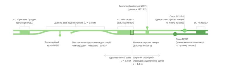 Метро на Виноградарь. Киевметрострой запустил сайт с подробной информацией о проекте и фотографиями