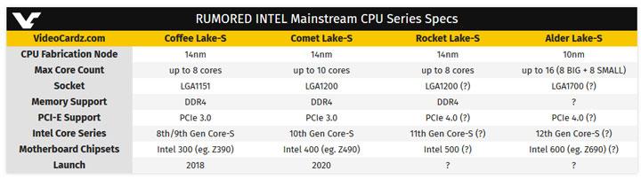 Процессоры Intel Alder Lake-S в 2022 году: долгожданный 10-нм техпроцесс, новый разъем LGA1700 и до 16 физических ядер разной мощности