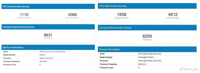 iPhone 12 может быть быстрее iPad Pro благодаря новому процессору A14 Bionic, утверждают предварительные тесты