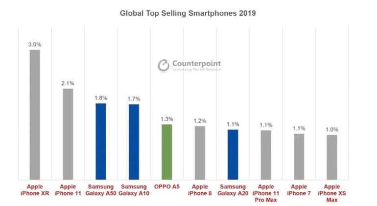 Почти все смартфоны в ТОП-10 самых продаваемых моделей 2019 года приходятся на Apple iPhone или Samsung Galaxy