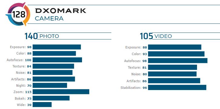 DxOMark: камеры смартфона Huawei P40 Pro продемонстрировали лучшие результаты за всё время тестирования