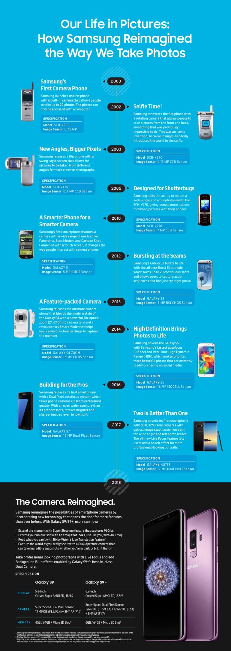 20-летняя история развития камер смартфонов Samsung [инфографика]