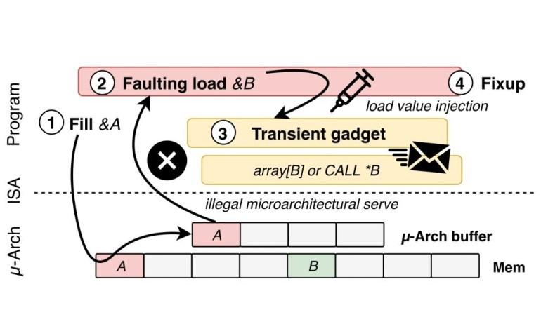 Load Value Injection — в процессорах Intel обнаружена очередная уязвимость. Защита от нее снижает производительность до 19 раз
