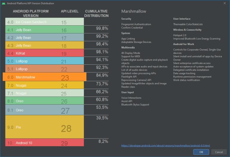 За семь месяцев Android 10 смогла занять всего 8,2% рынка, лидирует Android 9 с долей 31,3%