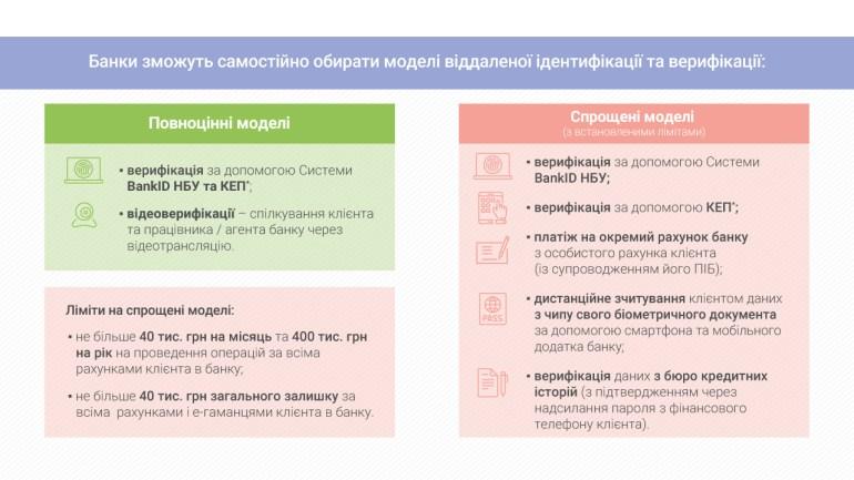 НБУ разрешит удалённо открывать счета в банках через видеосвязь