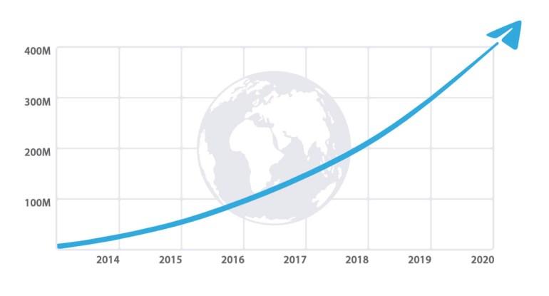 Ежемесячная аудитория Telegram превысила 400 млн пользователей, вскоре в мессенджере появятся групповые видеозвонки