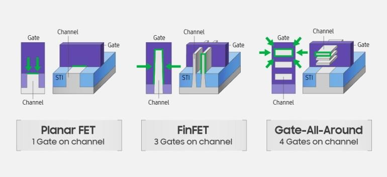 Samsung теперь планирует перейти на техпроцесс 3 нм в 2022 году. Для выпуска продукции будут использоваться транзисторы нового поколения MBCFET