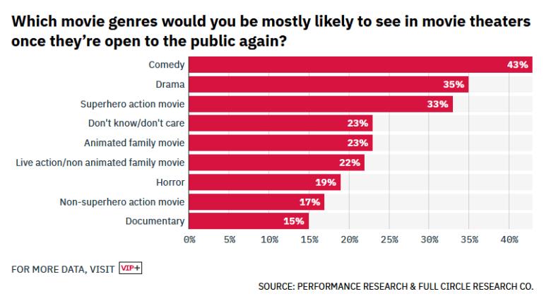 Опрос: При условии одновременной премьеры и равенства стоимости 70% американцев предпочтут посмотреть новый фильм дома, а не в кинотеатре