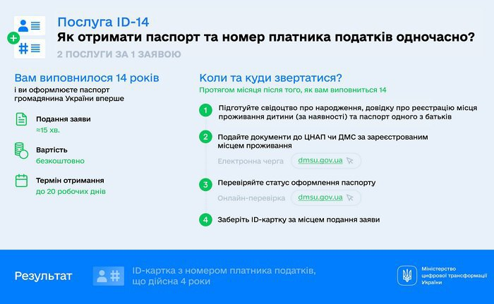 Миграционная служба запустила услугу одновременного оформления первого паспорта и номера налогоплательщика (ID-14)