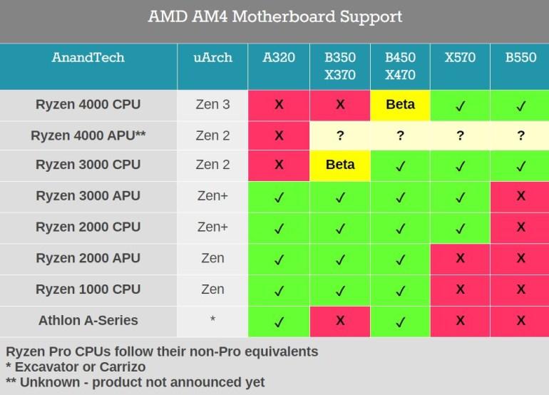 AMD: материнские платы с чипсетами B450, X470 и X370 будут поддерживать процессоры Zen3