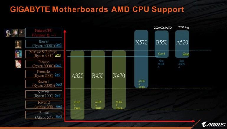 AMD готовит к выпуску обновлённые процессоры Ryzen 3-го поколения Matisse Refresh: Ryzen 7 3850X и Ryzen 7 3750X