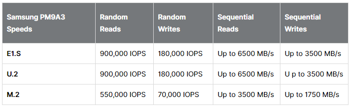 Samsung выпустила SSD PM9A3 в форм-факторе E1.S: ёмкость до 7,68 ТБ, поддержка PCIe Gen 4, скорость чтения до 6500 МБ/с
