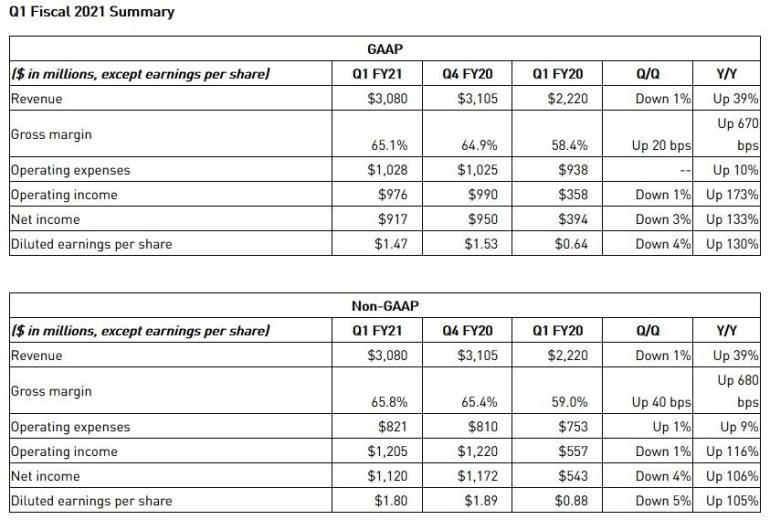 Квартальный доход NVIDIA за год вырос на 39% (до $3,08 млрд), чистая прибыль — на 133% (до $917 млн)