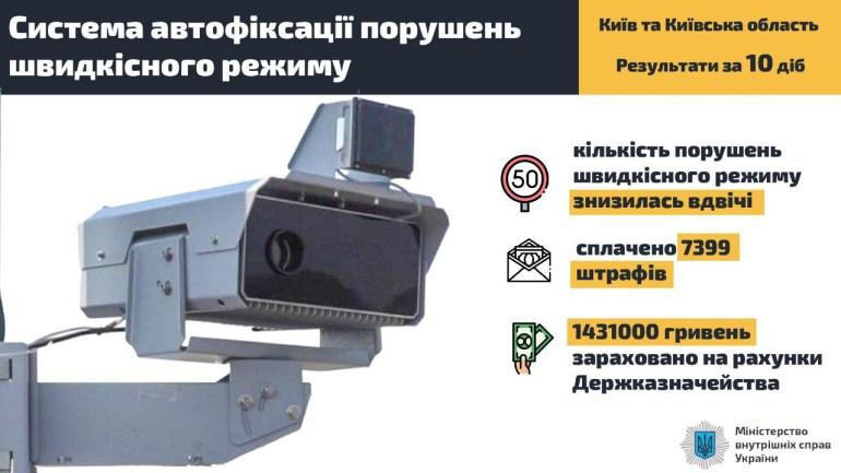 МВД: За 10 дней работы системы автоматической фотофиксации количество нарушений скоростного режима снизилось вдвое, уплачено 7400 штрафов на сумму 1,4 млн грн