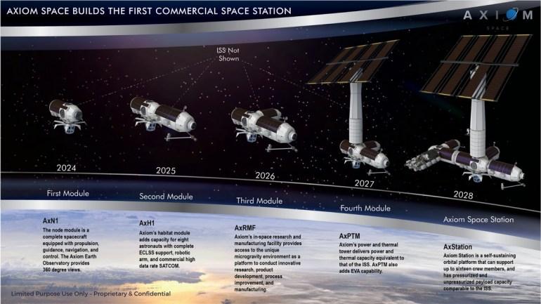 Французско-итальянская компания Thales Alenia займется постройкой модулей для первой коммерческой космической станции Axiom Space