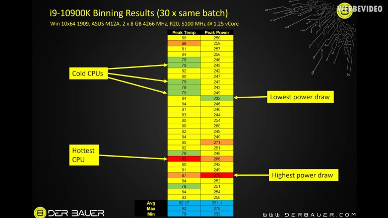 Intel раскрыла точные параметры энергопотребления настольных процессоров Comet Lake-S