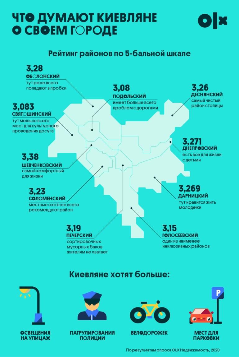 Опубликован рейтинг лучших районов Киева: самый комфортный - Шевченковский, самый чистый - Деснянский, самый любимый - Соломенский [инфографика]