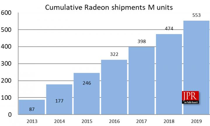 За последние семь лет AMD отгрузила уже более 550 млн графических ядер