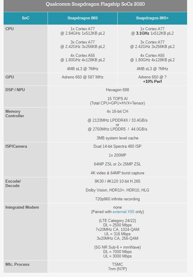 Рубеж в 3 ГГц взят. Представлена флагманская SoC Qualcomm Snapdragon 865 Plus