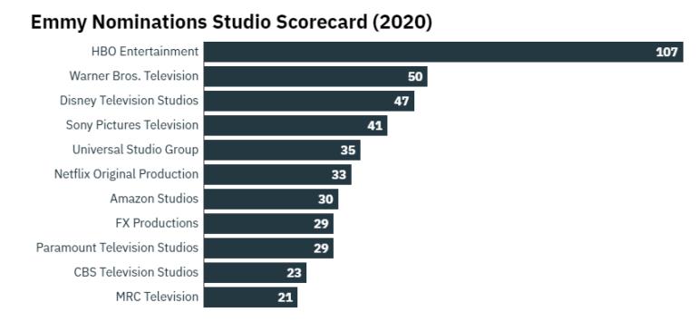 «Эмми-2020»: Netflix собрал рекордные 160 номинаций (у бывшего лидера HBO — 107)