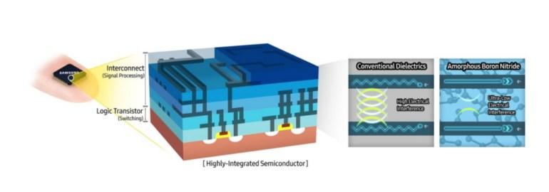 Исследователи Samsung открыли новый полупроводниковый материал