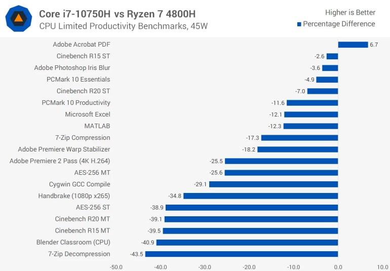 Intel снова за старое. Компания доказывает превосходство ее 14-нм шестиядерного Core i7-10750H над 7-нм восьмиядерным AMD Ryzen 7 4800H