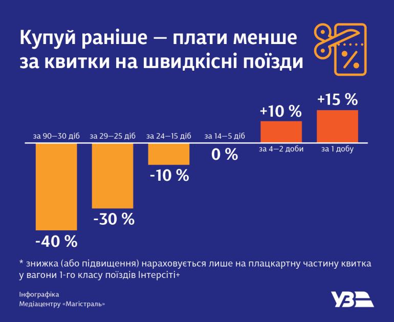 «Купуй раніше — плати менше». Укрзалізниця предлагает сэкономить на билетах до 40%, покупая их заранее, и доплачивать 15% за день до отправления