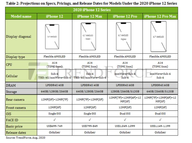 TrendForce: в минувшем квартале рынок смартфонов обрушился на рекордные 16,7%, Samsung оказалась единственной среди лидеров, показавшей спад