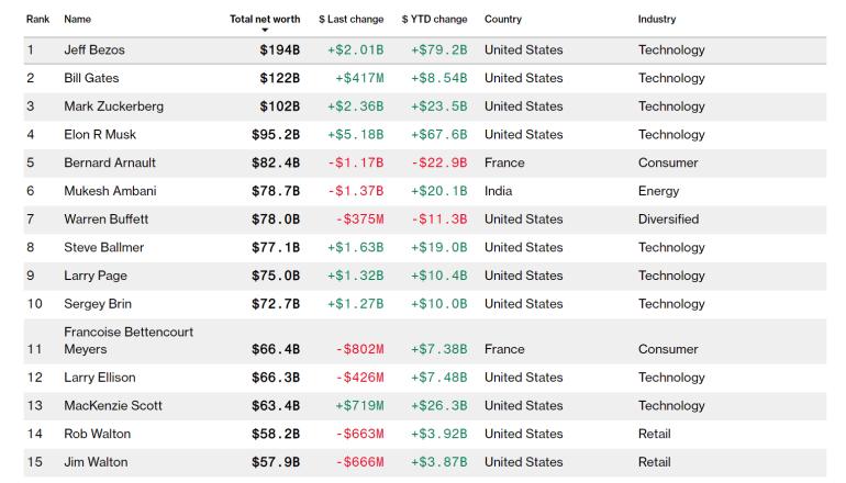 Курс акций Tesla впервые в истории превысил $2000. За год компания подорожала почти в десять раз