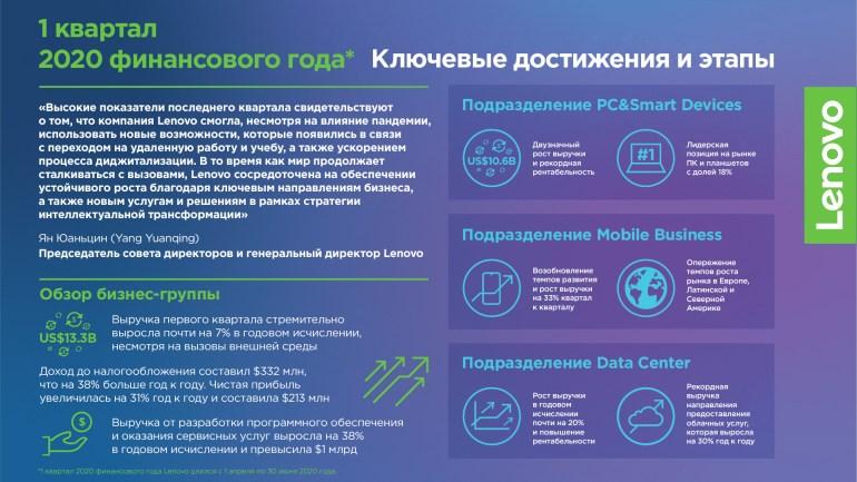 Lenovo в условиях пандемии COVID-19 смогла нарастить доходы и прибыль