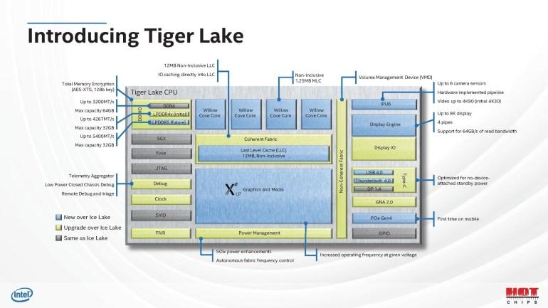 Intel показала внутреннее устройство мобильного процессора Tiger Lake — более трети площади кристалла занимает GPU