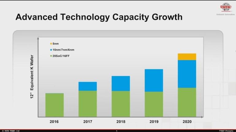 TSMC ожидает, что в 2020 году 11% кремниевых пластин будет направлено на выпуск продукции по 5-нм техпроцессу