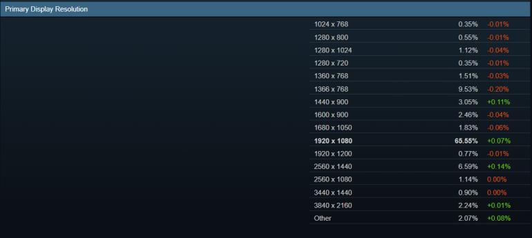 Статистика Steam показывает, что GeForce GTX 1060 остается популярнее видеокарт GeForce RTX 2000-й серии вместе взятых