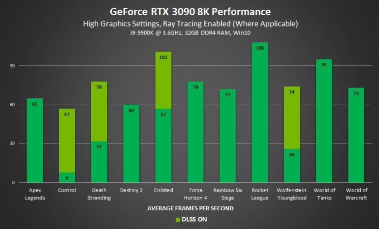 NVIDIA поделилась результатами тестов RTX 3090 (в играх на 10–15% быстрее RTX 3080) и предупредила об ограниченной доступности