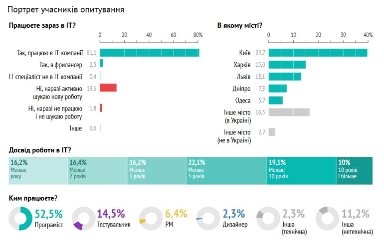 Исследование: Самые эффективные каналы поиска работы для украинских IT-специалистов - рекомендации (25%) и LinkedIn (14%)