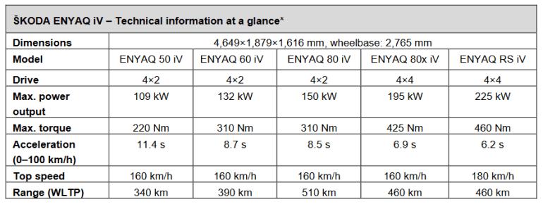 Серийный электрокроссовер Skoda ENYAQ iV представлен официально: мощность 109-225 кВт, запас хода 340-510 км, начало продаж - весна 2021 года