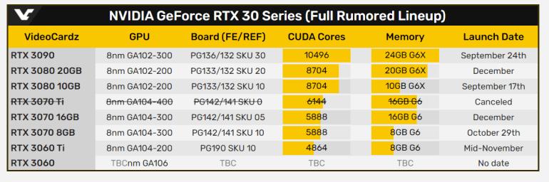 Видеокарты RTX 3080 20 ГБ и RTX 3070 16 ГБ ожидаются в декабре, RTX 3060 Ti — в середине ноября, а RTX 3070 Ti — отменена