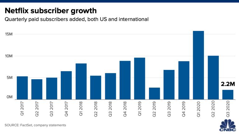 Новый отчет Netflix: рост базы подписчиков замедляется, но компания обещает еще больше контента в 2021 году
