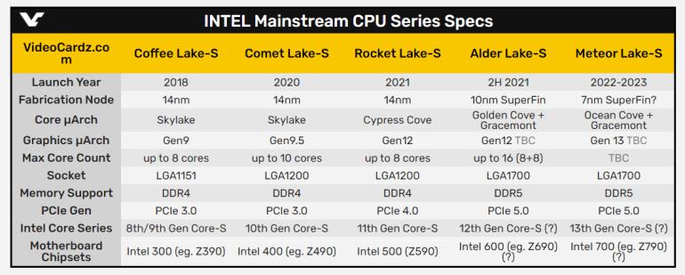 Официально: настольные процессоры Intel Core 11-го поколения (Rocket Lake-S) выйдут в первом квартале 2021 года