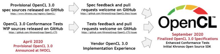 Вышла финальная спецификация OpenCL 3.0