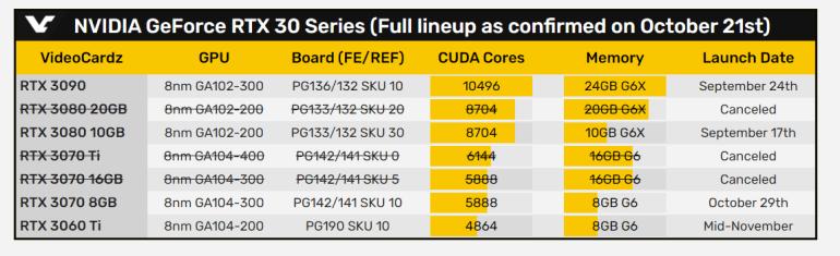 NVIDIA передумала: видеокарты RTX 3080 20 ГБ и RTX 3070 16 ГБ отменены