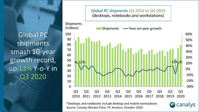 В минувшем квартале мировые поставки ПК выросли на 13% — это лучший показатель роста за десять лет