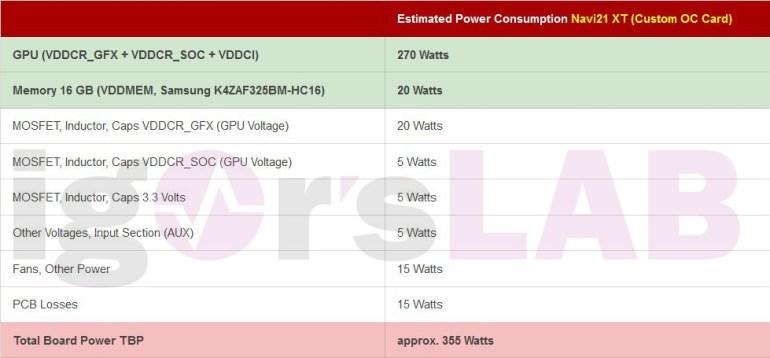 Раскрыты параметры энергопотребления видеокарт AMD Radeon RX 6000 (Big Navi) – до 355 Вт для разогнанных моделей